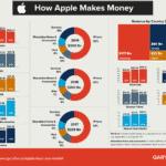 how apple makes money