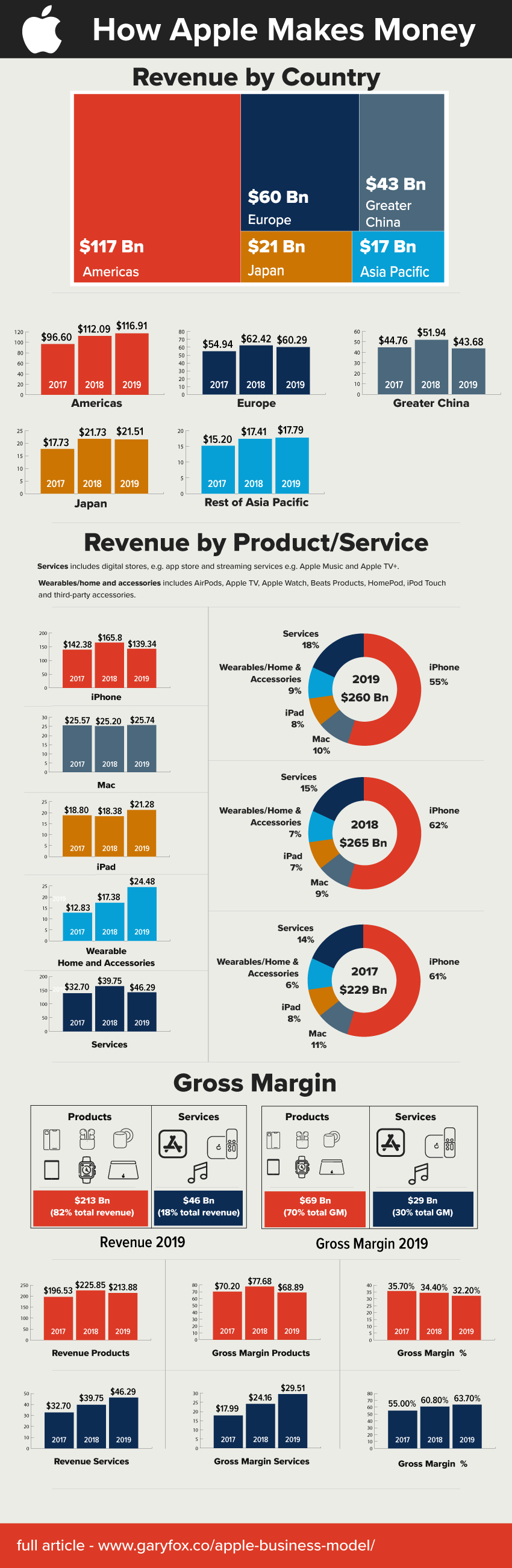 Apple Business Model and Financial Report