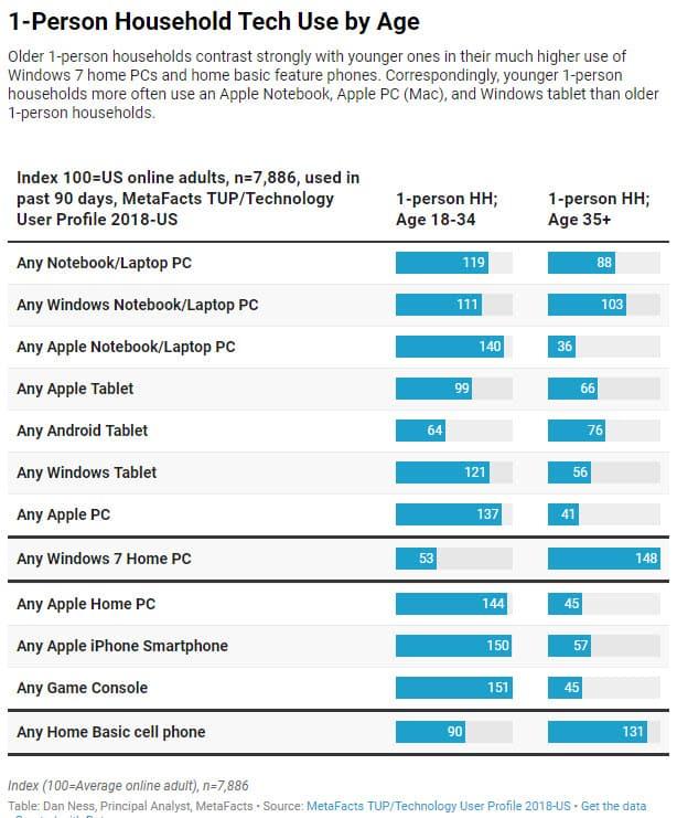 apple customer segment single households