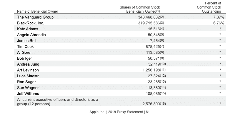 top individual shareholders Apple