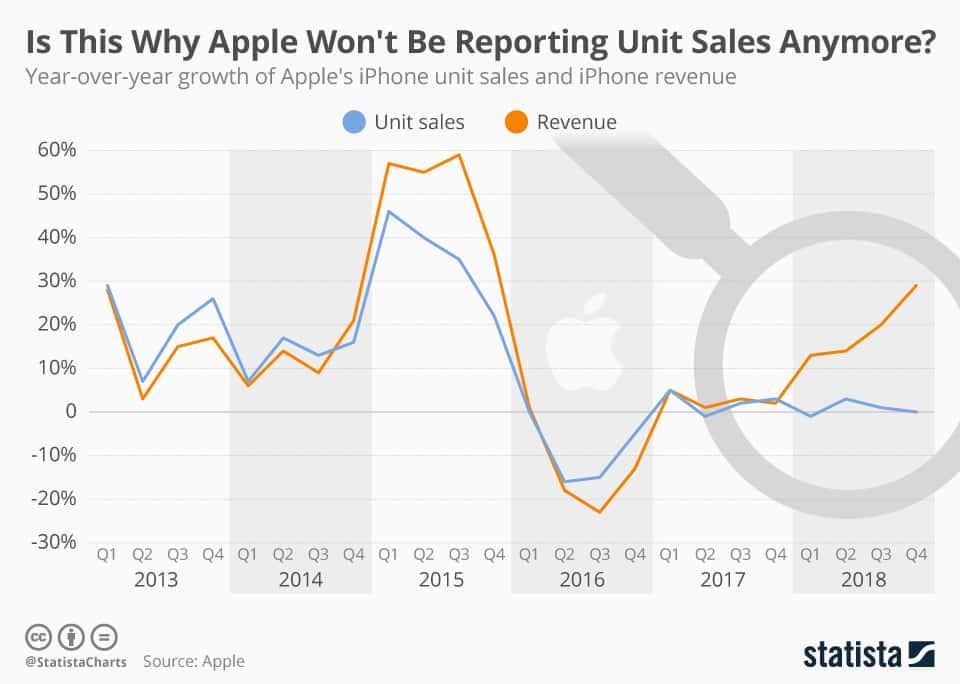 unit sales of apple iPhones