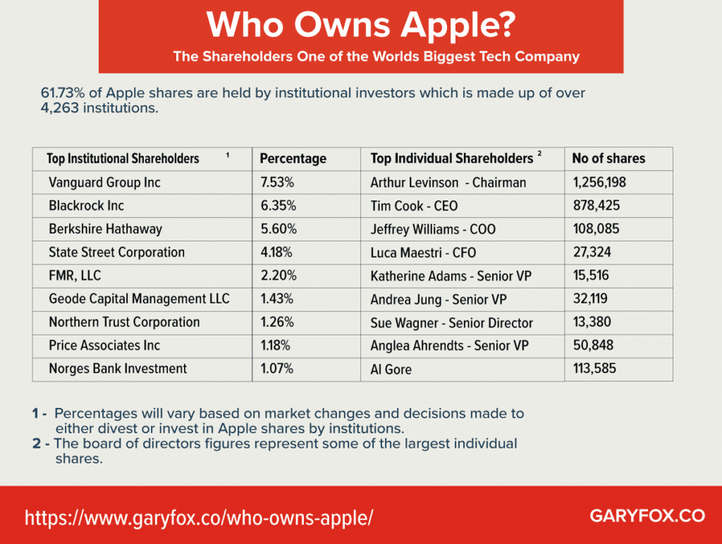 who owns apple infographic
