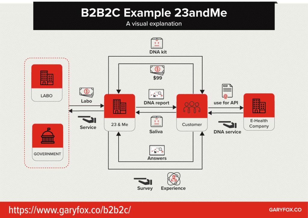 B2B2C example 23&me