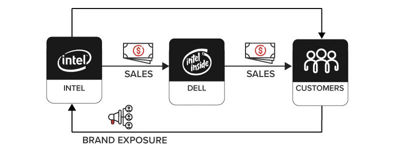 B2B2C example Intel