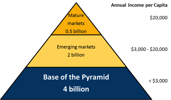 base of the pyramid