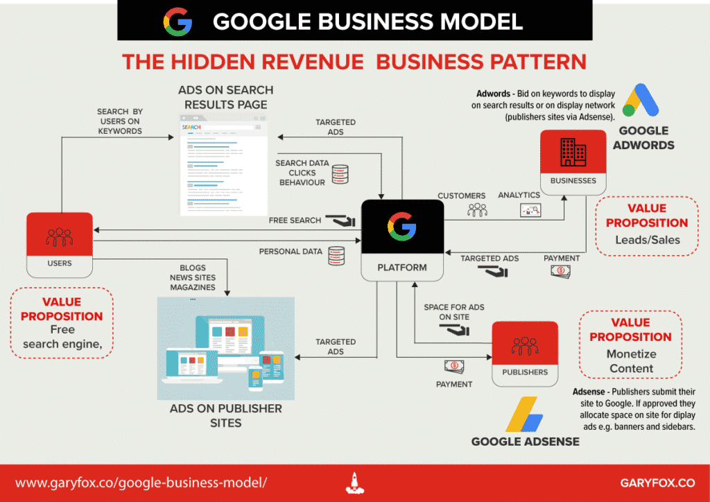 A detailed Google Business Model Map