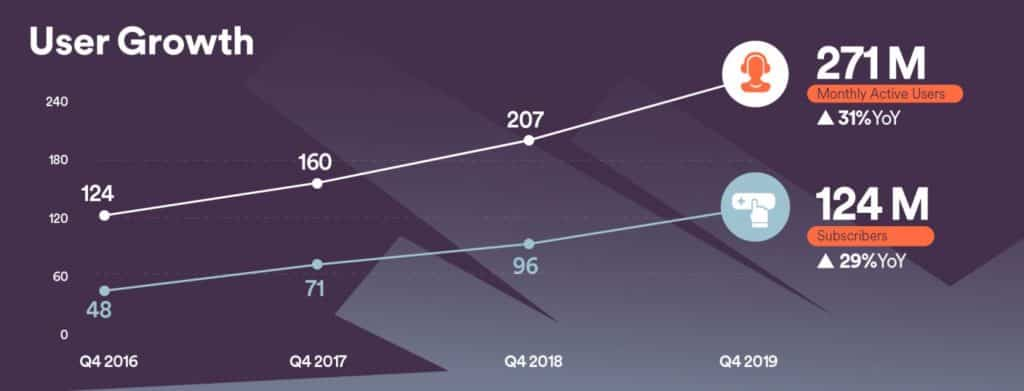 Spotify Growth In Users