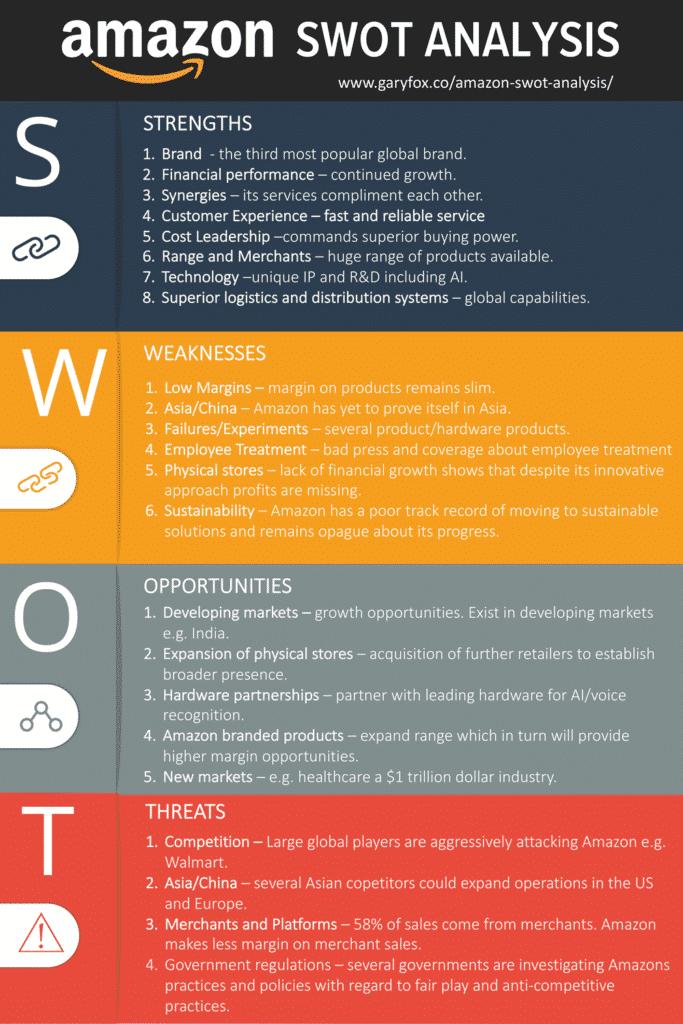 amazon swot analysis infographic