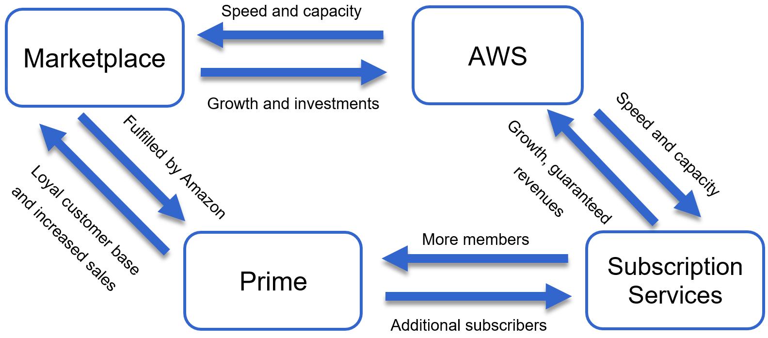 amazon global scale