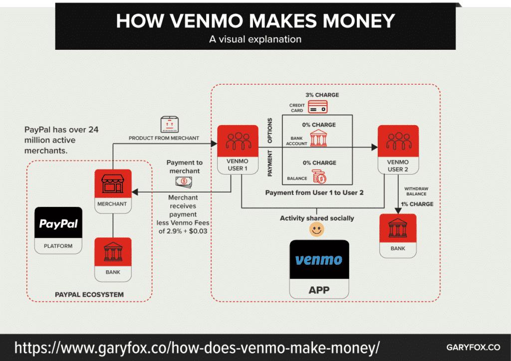 how does venmo make money - the Venmo business model
