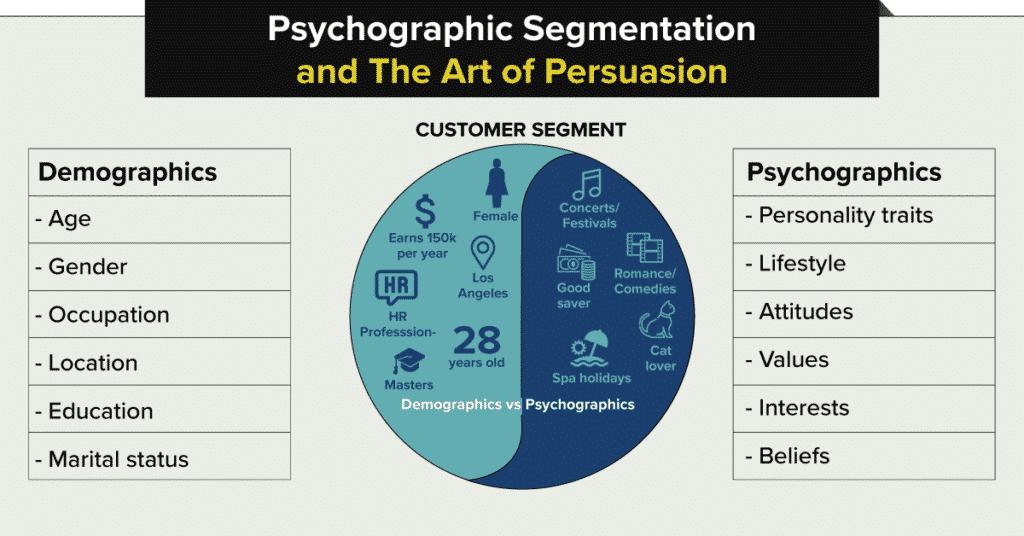 Of market segmentation types 5 Types