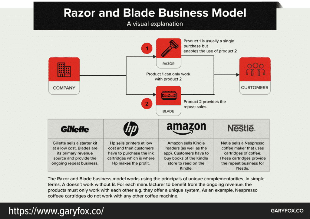 razor and blade business model example