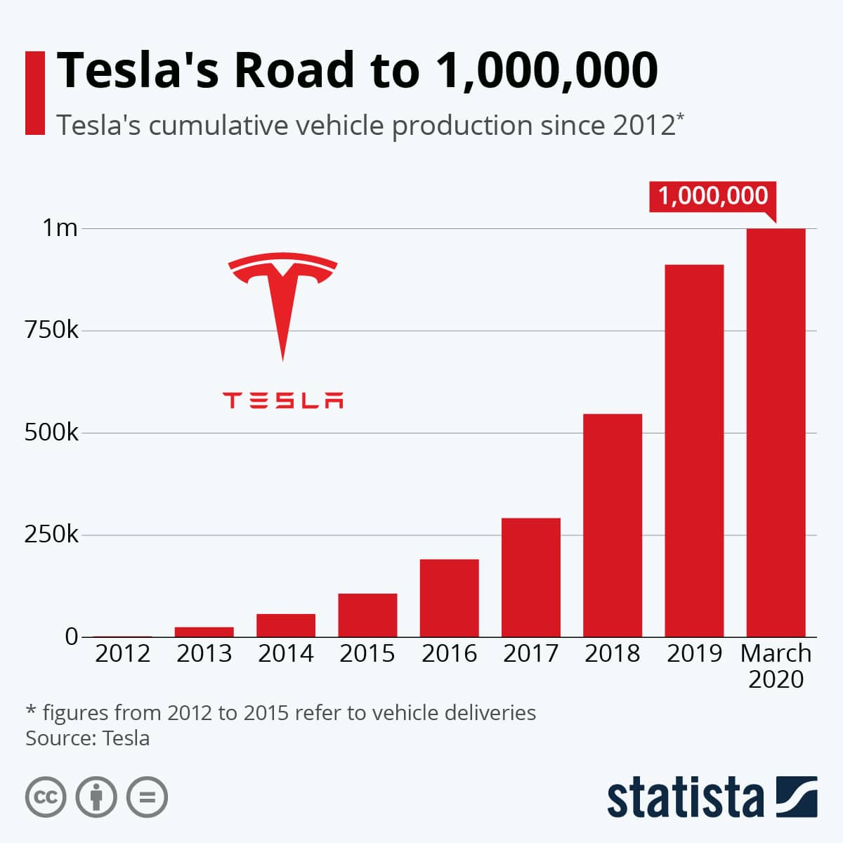 Tesla SWOT Analysis - A SEXY Car Range But What's Missing