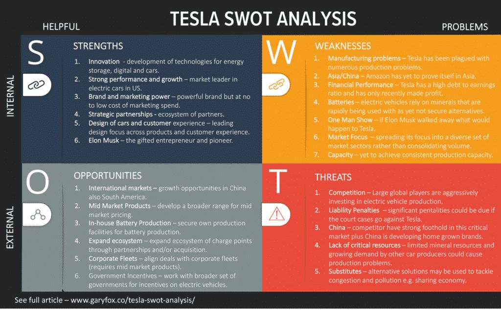 Tesla SWOT analysis 2020