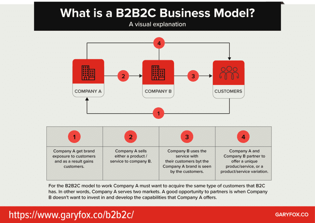 what is B2B2C