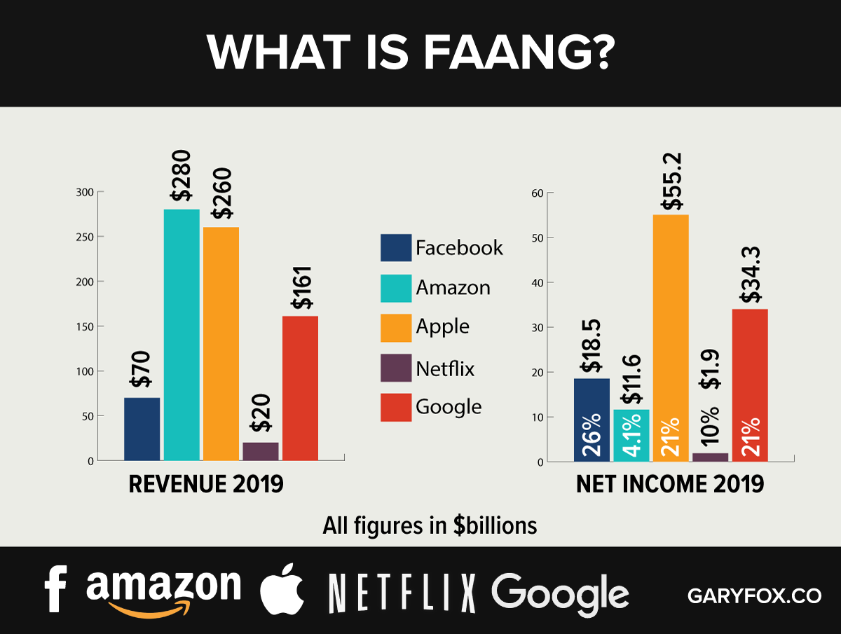 FAANG – These Tech Giants = 10th Largest Economy In the World