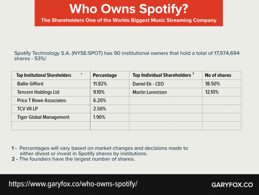 who owns spotify