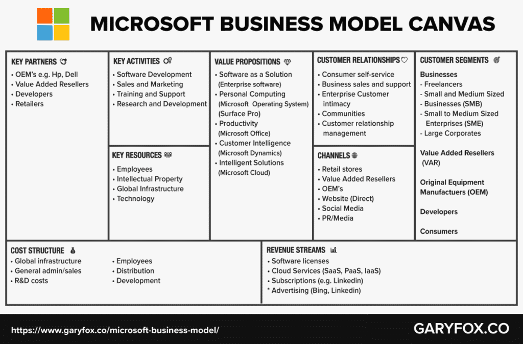 Service business model